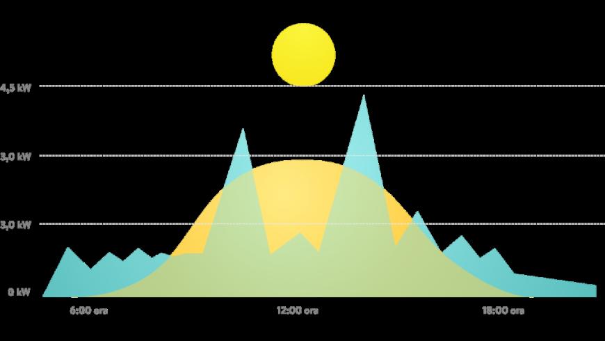 Fotovoltaico con accumulo: cos'è e a cosa serve